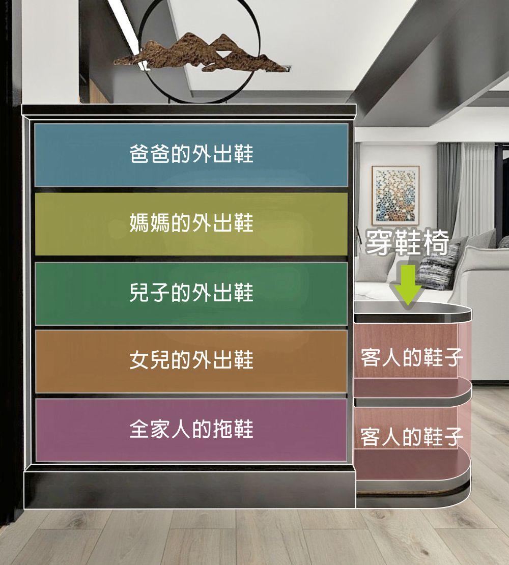 用家庭成員人數來計算櫃子的層架是較簡單的算法;