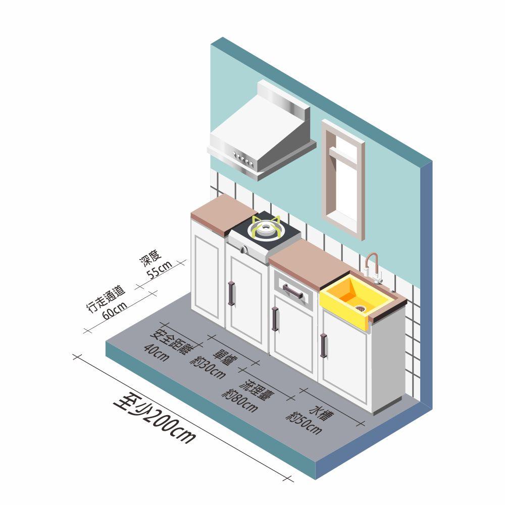 一個單爐小廚房所需要的範圍至少約200x115cm;