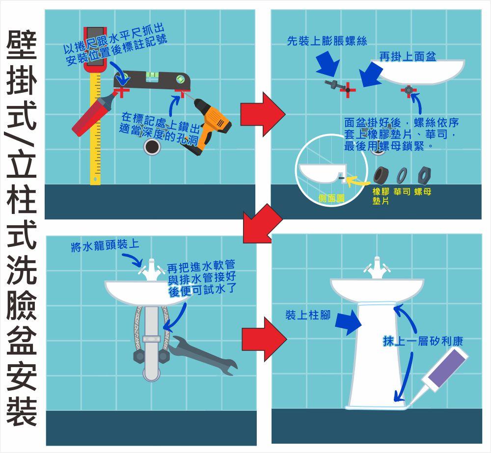 壁掛式立柱式洗手台安裝;