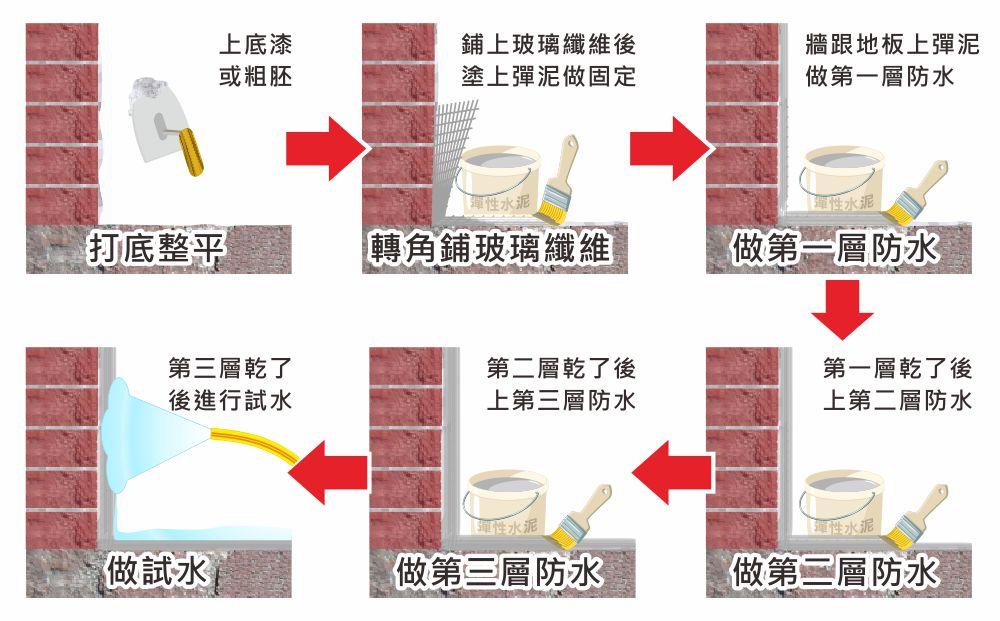 防水工程流程圖;